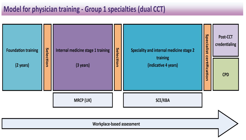 Internal Medicine Training   Health Education North West